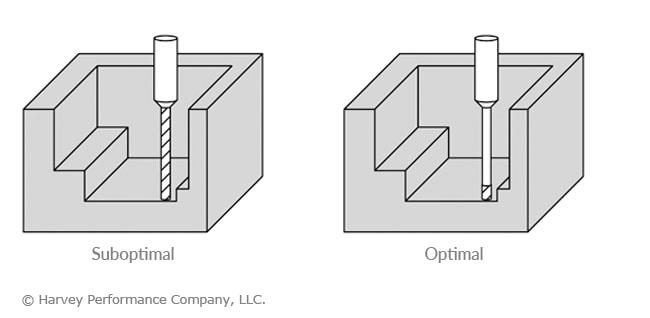 بکار بردن طول برش مناسب برای جلوگیری از شکست مته فرز CNC