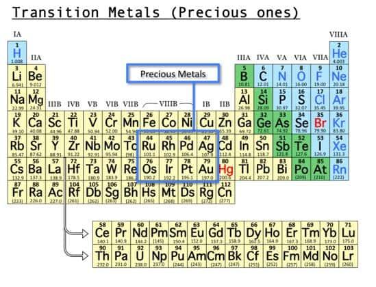 معرفی کلی فلزات گرانبها